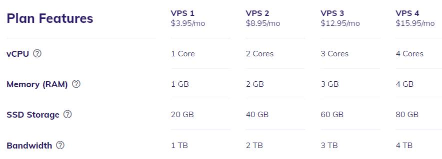 Hostinger VPS plans features