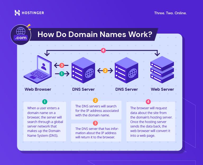 A custom graph illustrating how domain names work