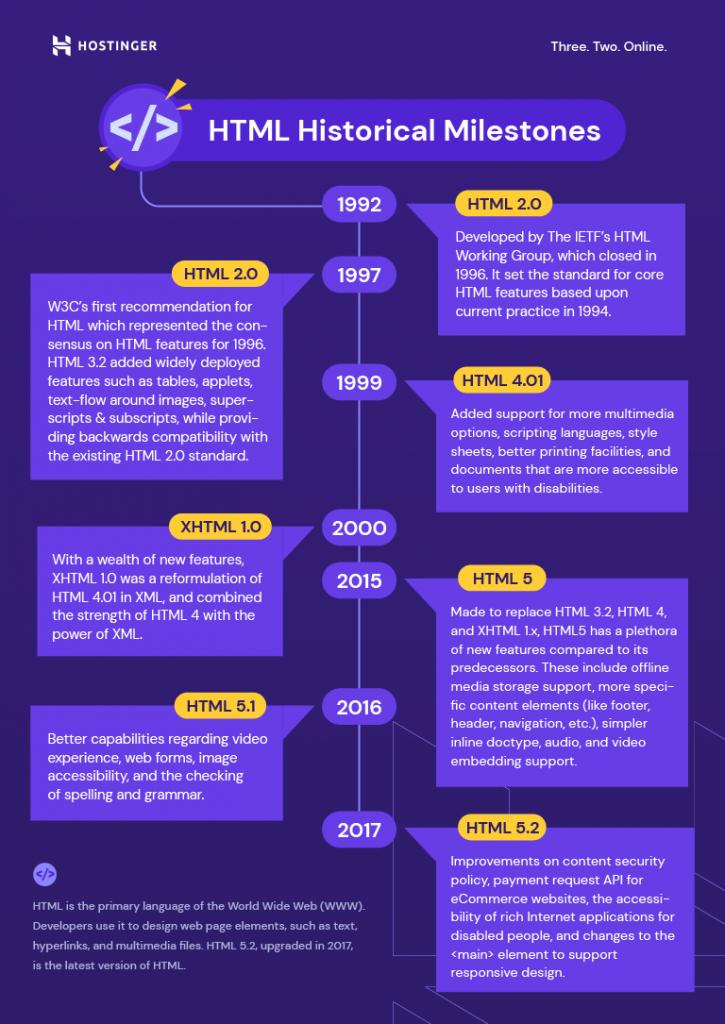 HTML Historical Milestones infographic
