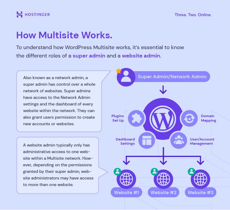 How WordPress Multisite works